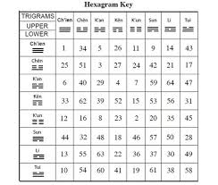 I Ching Chart A Chart Of Iching Symbols From A Guide To The Iching By