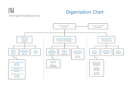 English Speaking Chart Esu Organisation Chart By The English Speaking Union Issuu