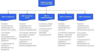 Бюджет доходов и расходов Пример структуры бюджета доходов и расходов