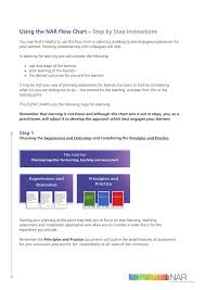Using The Nar Flow Chart Step By Step Instructions
