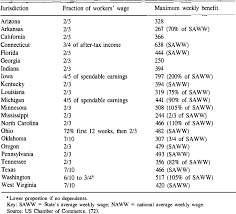 Permanent Partial Disability Chart Mn Table 3 From Workers Compensation In The United States