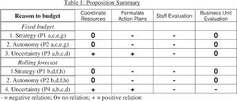 Budget Forms Pdf Pdf Organisational Characteristics Alternative Reasons To
