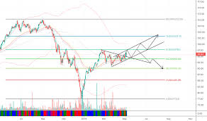 Page 44 S P 500 Index Chart Spx Quote Tradingview