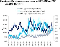 Chinese Traders A Growing Force In Global Copper Trading Markets