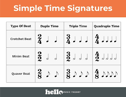 Time Signature Charts Hello Music Theory