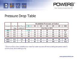 Pressure Drop Chart Pressure Drop Basics Valve Sizing Ppt Video Online Download