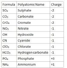 Ion Charge Chart Ohye Mcpgroup Co