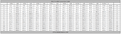 Inch To Millimeter Conversion Chart Inch To Millimetre Conversion Table Epsilon Engineer