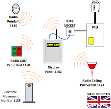 nurse call systems call aid uk panic alarm systems nurse call 1142 radio nurse call system overview