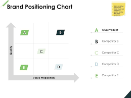 Brand Positioning Chart Strategy Planning Ppt Powerpoint
