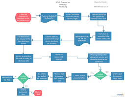 Flow Template Discharge Process Flowchart Process Flow Template To