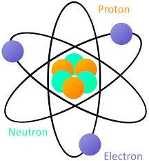 proton electron neutron - Hatch.urbanskript.co