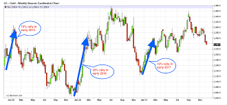 Comex Open Interest Data Suggests Another Gold Price Slam