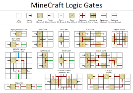 talk redstone circuit archive 1 official minecraft wiki image is titled standard logic gates