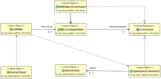 Command Design Pattern Delectable Command Design Pattern Applied