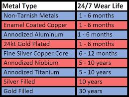 Metal Durability Diy Jewelry Tips Jewelry Jewelry