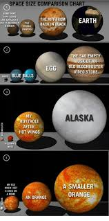 Space Size Comparison Chart Something That Looks Like
