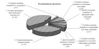 УПРАВЛЕНИЕ КРЕДИТНЫМИ РИСКАМИ В БАНКОВСКОЙ СИСТЕМЕ РОССИЙСКОЙ  Рис 2 6 Структура заемщиков в подгруппе Проблемные кредиты
