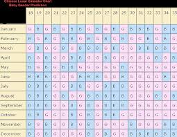 Chinese Gender Prediction Online Charts Collection