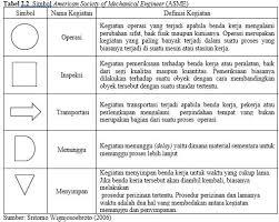 Pengertian Dan Cara Membuat Operation Process Chart Opc