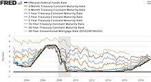Fed Funds Rate Vs Mortgage Rates Chart Federal Funds Rate Wikipedia