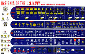 Navy Rank Insignia Chart Russian Armed Forces Have Two Styles Of Ranks Troop Ranks