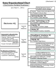 Sony Organizational Chart Sony Management Structure Trade Btc Online