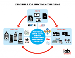 Lab In Advertising Critical And Their – Demystifying Tech Iab Identifiers Roles Understanding