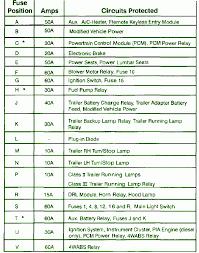 98 f150 fuse layout related keywords suggestions 98 f150 fuse 98 f150 fuse box diagram autos weblog