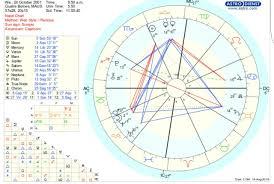 Someone Explain Me My Birth Chart Yahoo Answers