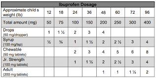 Ibuprofen Chart For Babies Advil Weight Chart Qmsdnug Org