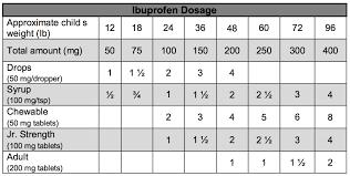 Advil Weight Chart Qmsdnug Org