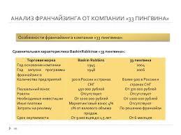 дипломная презентация по франчайзингу  10 АНАЛИЗ ФРАНЧАЙЗИНГА
