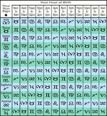 12 Best Zodiac Dates Images Zodiac Astrology Zodiac
