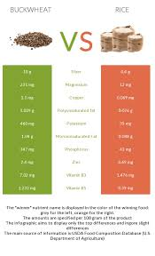 Brown Basmati Rice Glycemic Index Chart Buckwheat Vs Rice In Depth Nutrition Comparison