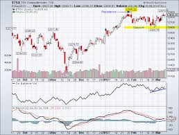 Tsx Index Daily Stock Chart Tradeonline Ca