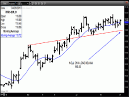 Long Gilt Chart Technical Research Briefing Long Gilt March Daily