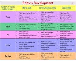 Baby First Year Weight Chart Proper Baby Development Chart First Year First Year