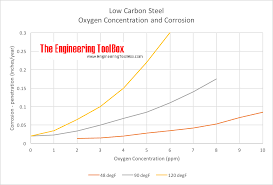 Oxygen And Corrosion Of Steel Pipes