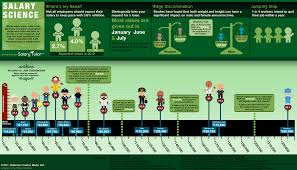wage negotiations process negotiation station daily infographic