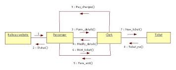 Ticket Vending Machine Use Case Diagram Amazing UML Diagrams For Railway Reservation Programs And Notes For MCA