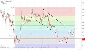 Ideas And Forecasts On Sunniva Inc Cse Snn Tradingview