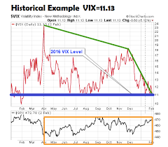 Volatility Index Chart Low Vix Readings Stock Market Risk A Historical Perspective