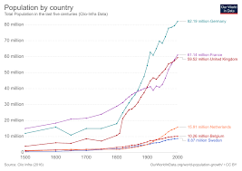 10 Scary Charts That Show How The Worlds Population Is
