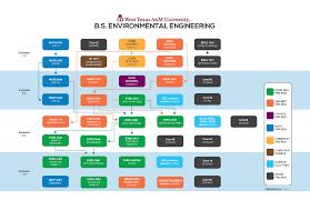 west texas a m university environmental engineering program course progress map for environmental engineering