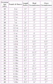 Preemie Baby Growth Chart Premature Baby Growth Chart Preemie Crochet Premature