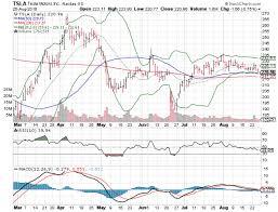 Three Big Charts For Friday Tesla Motors Inc Tsla Philip
