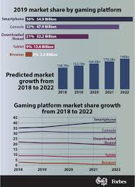 Average Income Of A Video Game Designer The Business Of Video Games Market Share For Gaming