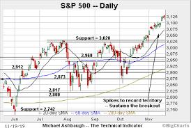 Big Charts Dow Charting A Slight Market Divergence Dow Industrials
