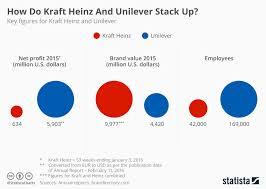 Chart How Do Kraft Heinz And Unilever Stack Up Statista